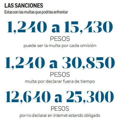 sanciones-sat
