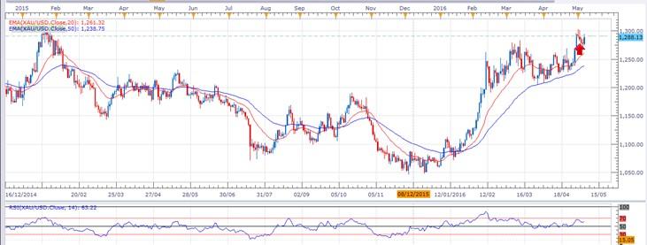 XAU/USD (Oro)