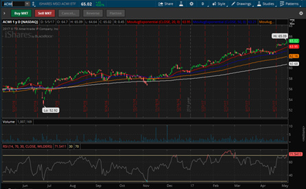 ACWI (iShares MSCI ACWI ETF) Daily Chart 1 Year Fuente: TD Ameritrade